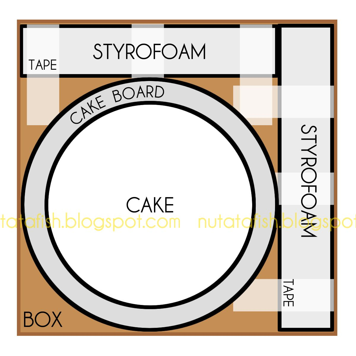 Sigrid and DJ's Wedding Cake  I made a wedding cake for a friend last weekend. I did my research, used a trusted recipe, and mapped out a ...
