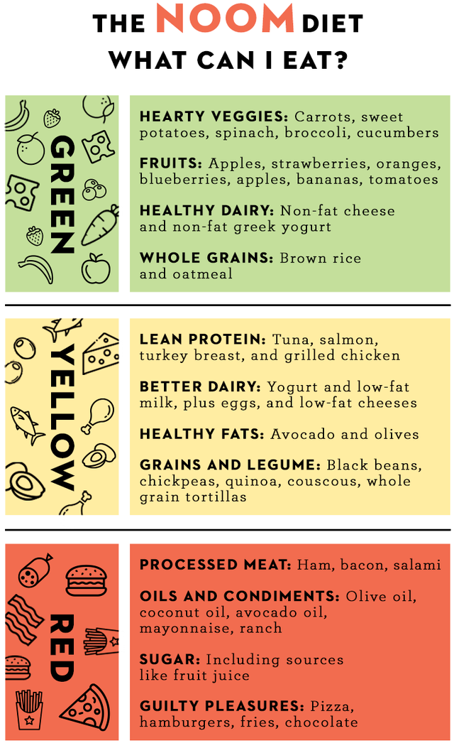 The Full List of Foods You Can Eat on the Noom Die