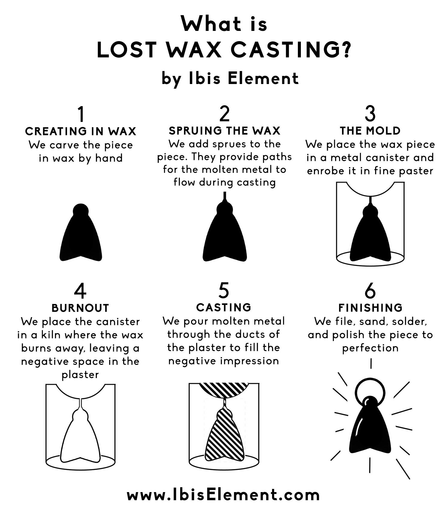 Lost Wax Casting Illustration. Infographic on the process of lost wax casting. What is lost wax casting? Cire perdu. Explanation of lost wax casting.