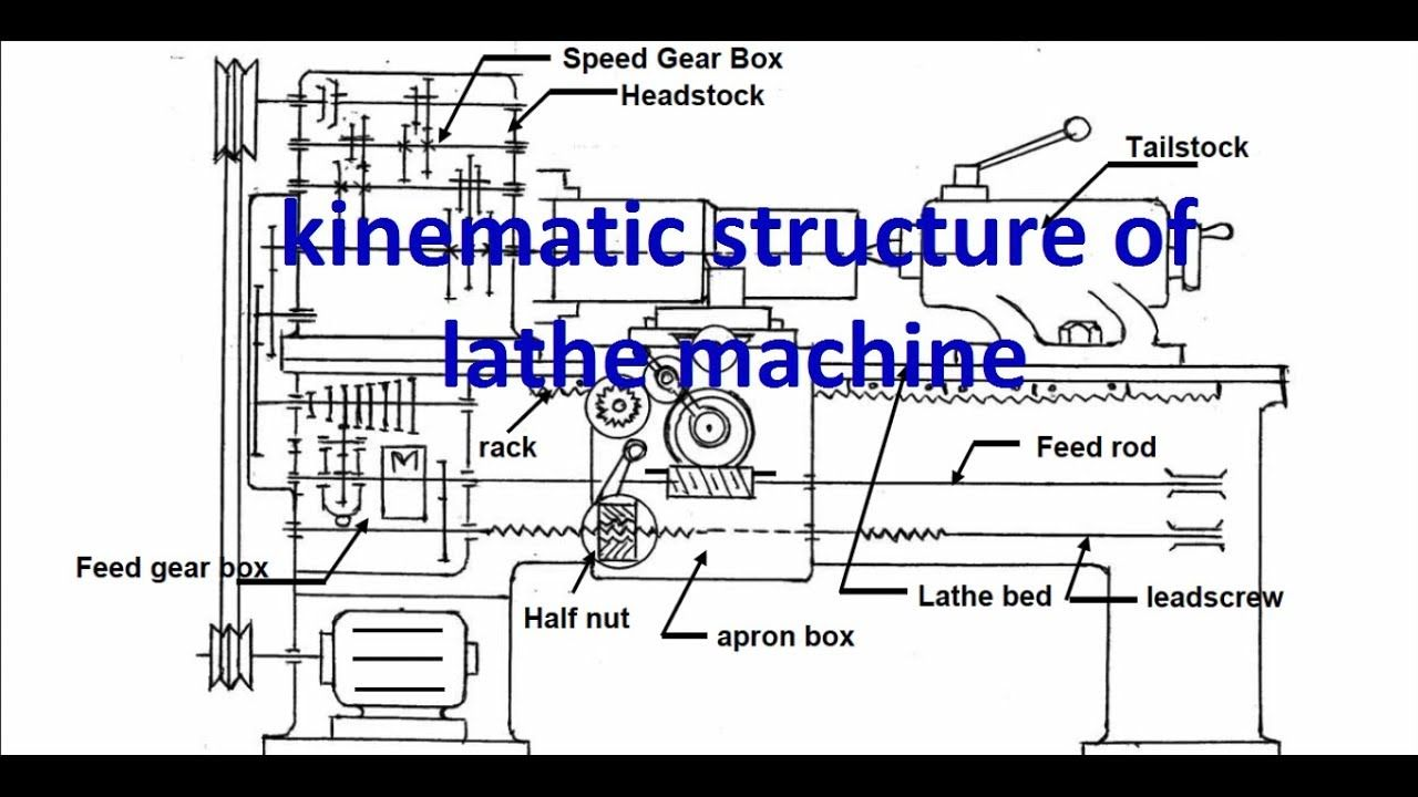 Kinematic Structure Of Lathekinematic System Of Lathe Details Half Nut Lead Screw Cross Feed Longitudinal Feed Feed Rod Lathe Lathe Machine Manual Lathe