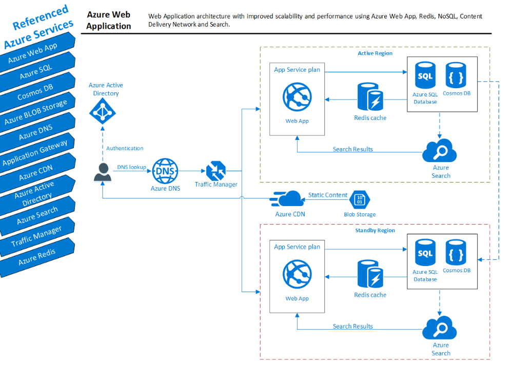 Web Application Architecture With High Availability Using Azure Web App Cloud Avenue Web Application Architecture Cloud Computing Services Web Application