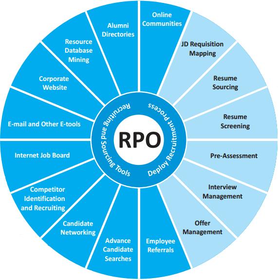 RPO Training on Real world scenarios at Apextgi http