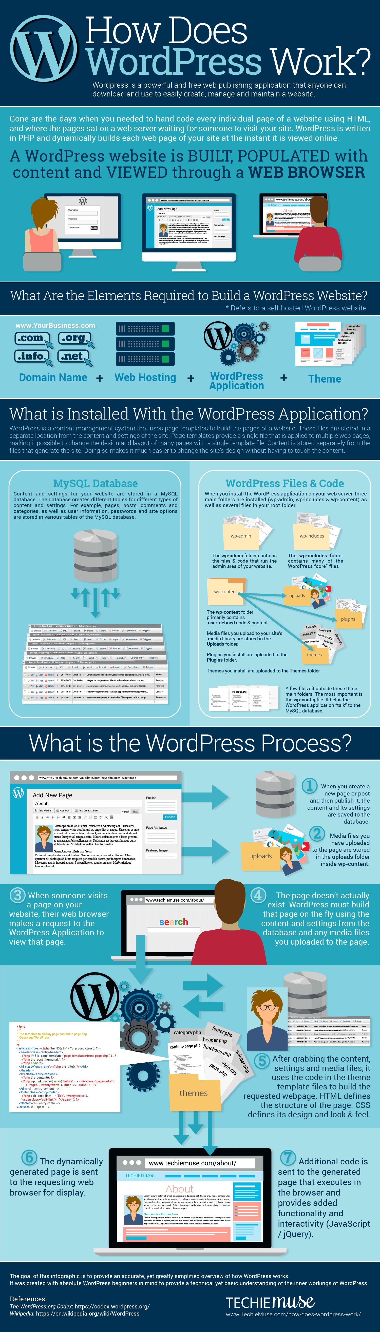 how does wordpress work