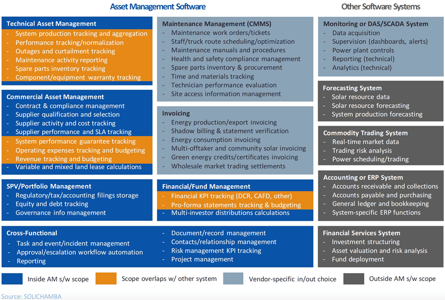 The Market For Asset Management Software Is Evolving Greentech Media Energy Technology Asset Management Management