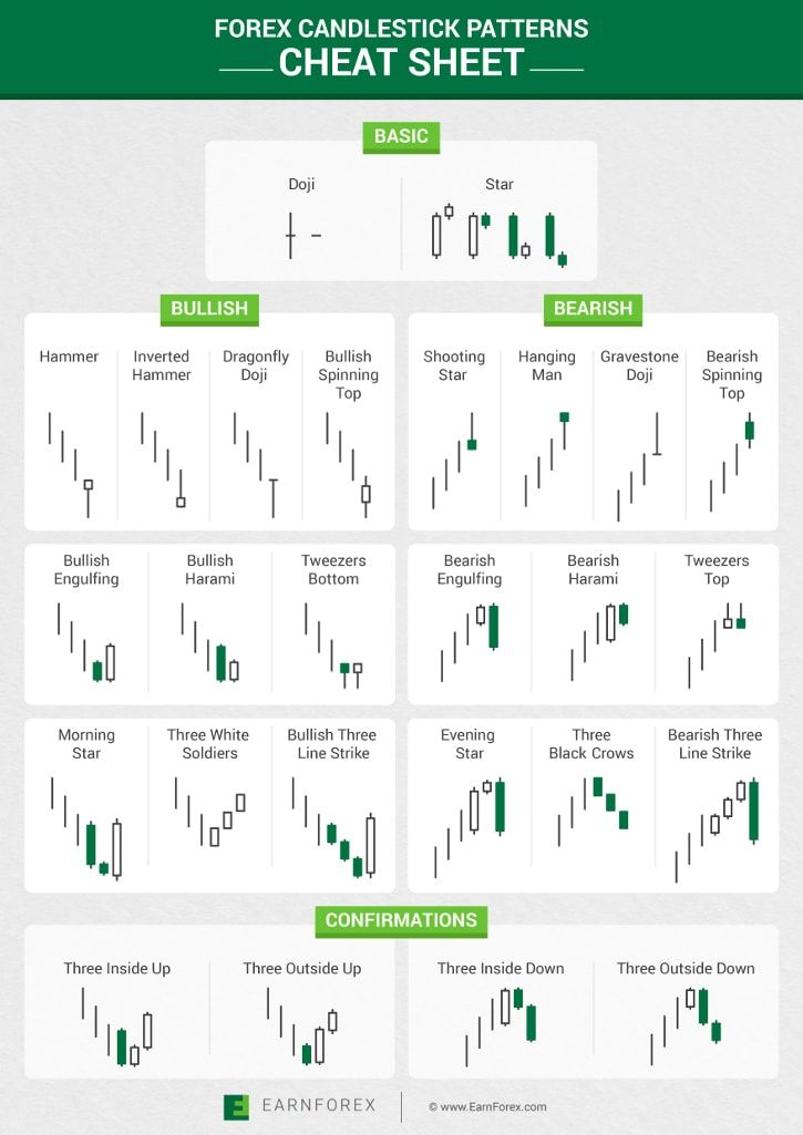 Forex candlestick patterns cheat sheet also trade the right way rh pinterest