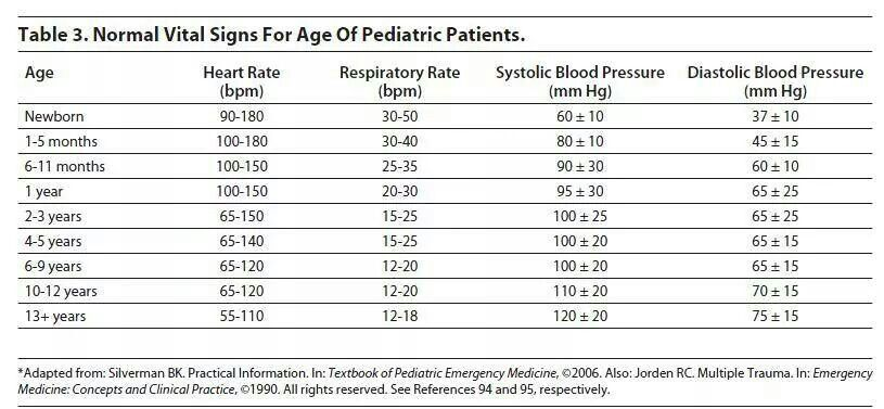 Peds v/s   Pediatric vital signs, Pediatric nursing, Medical assistant ...
