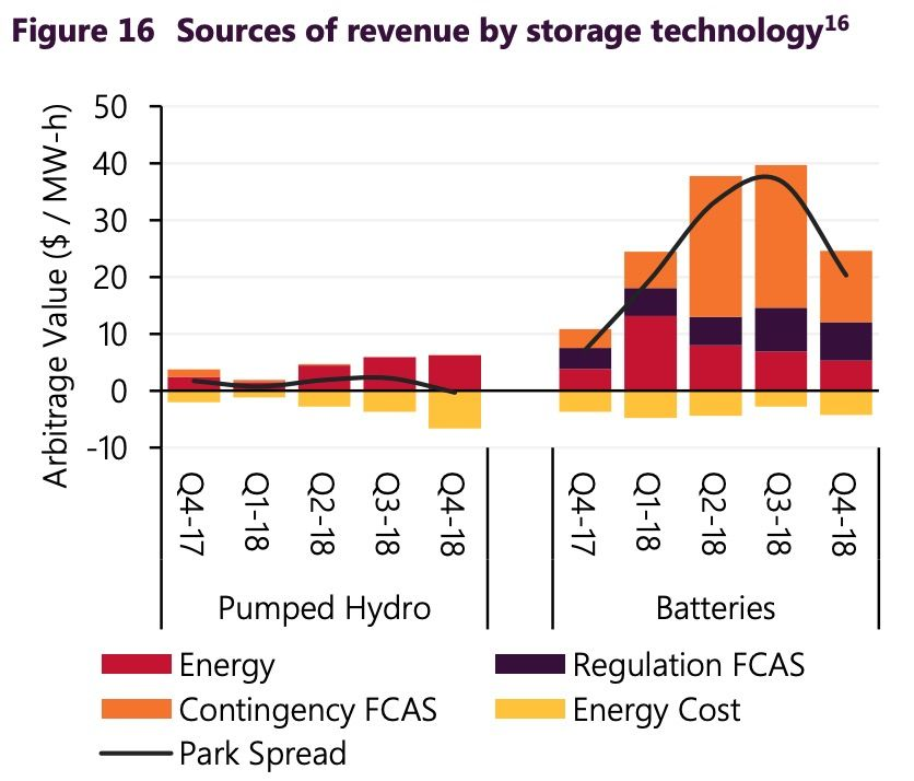 Tesla S Big Battery Made Another 4 Million On Its Way To Pay For Itself Big Battery Tesla Energy Storage