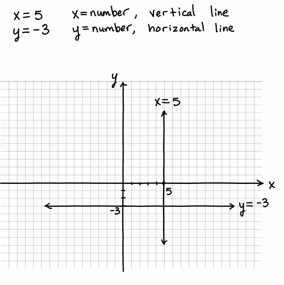 Horizontal and Vertical Lines Worksheet Unique Worksheet ...