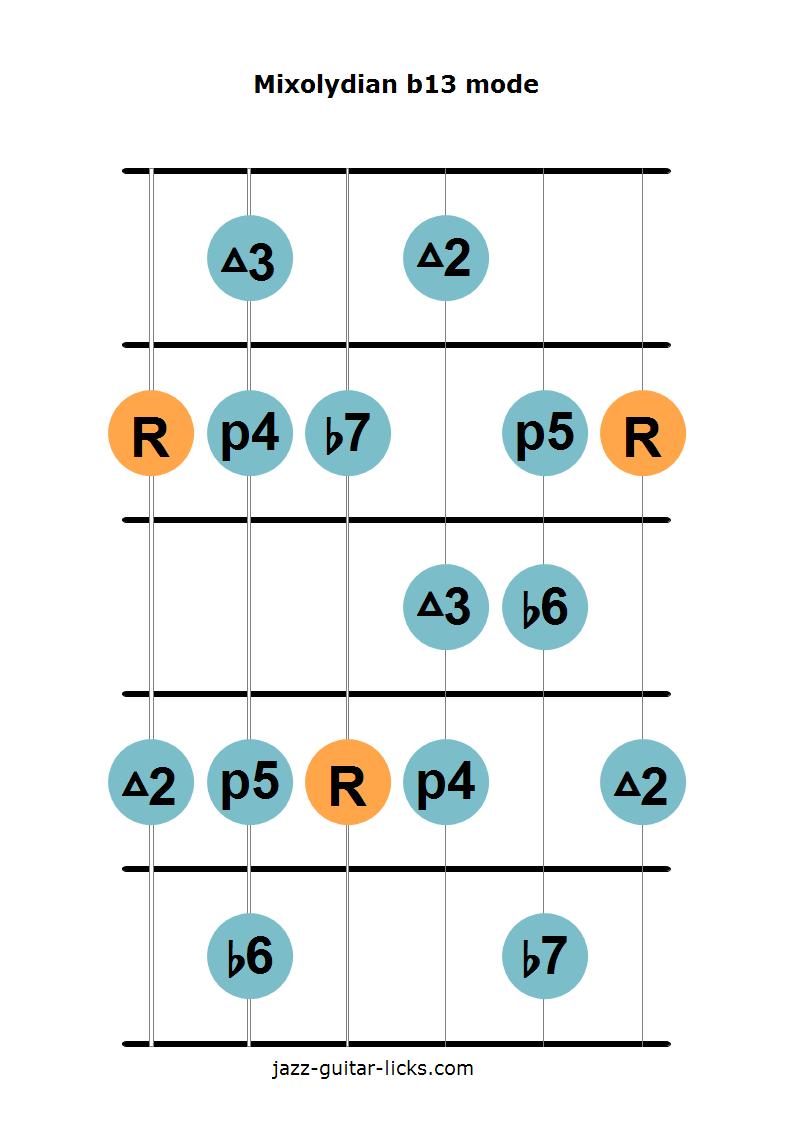 Mixolydian B13 Scale Guitar Diagram 1 Scales Pinterest Electric