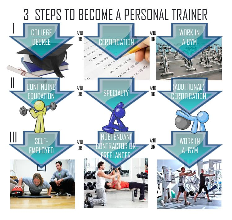 How to become a personal trainer in 3 steps | Personal Trainer ...