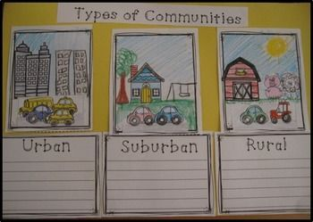 Communities Rural, Suburban and Urban | Kindergarten ...