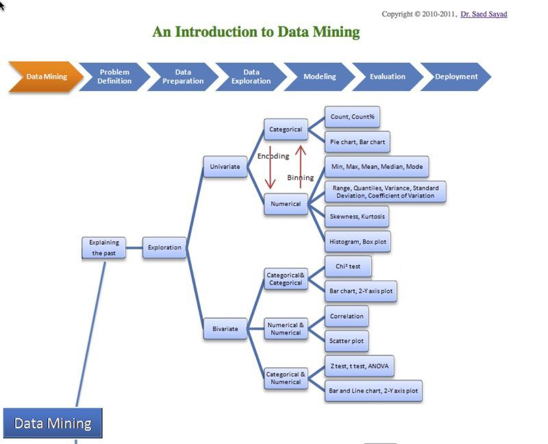 Data Mining Analysis Explaining The Past And Predicting The