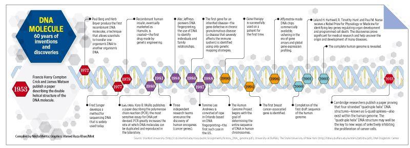 History of dna genetics pinterest james watson molecular history of dna ibookread Read Online