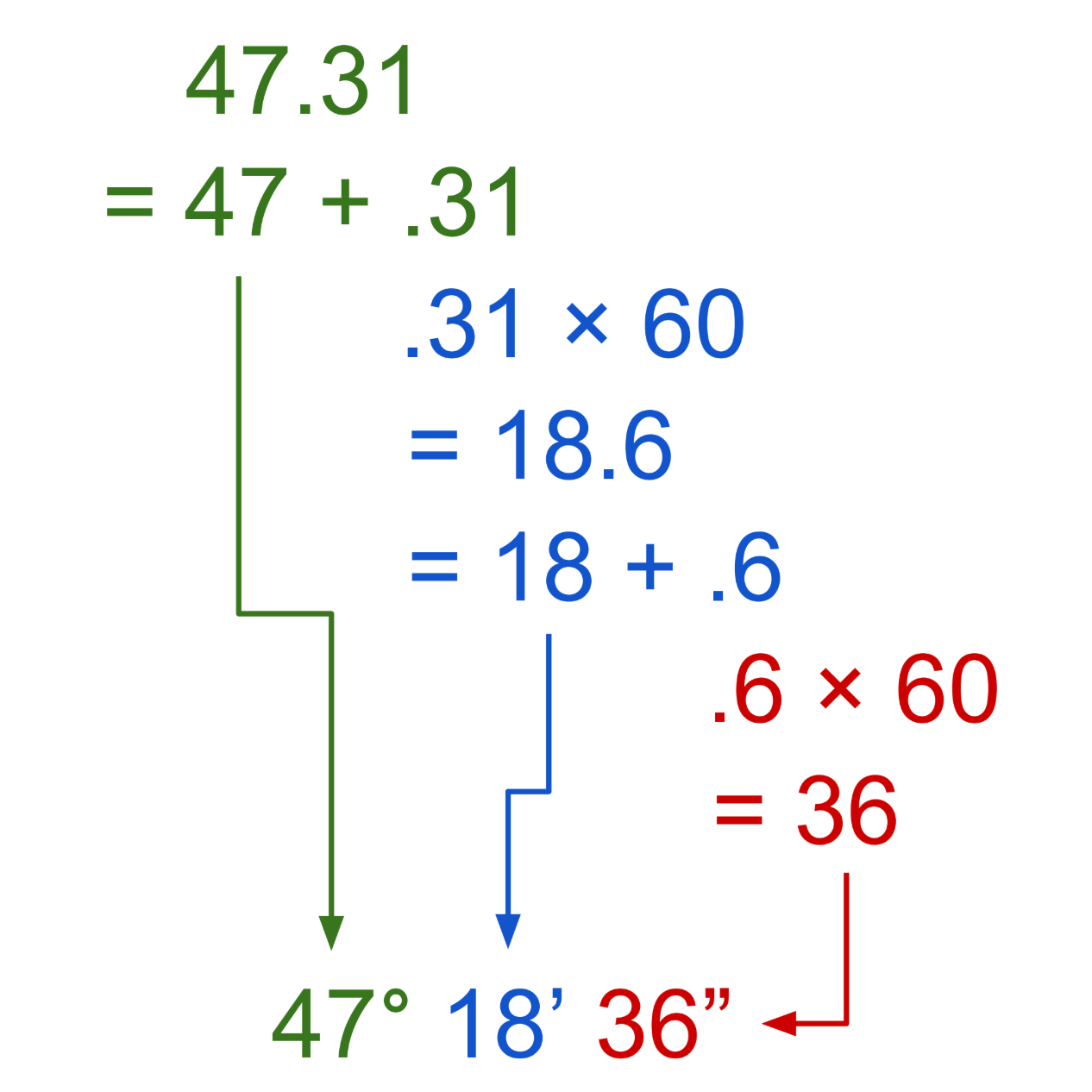 Decimal Degrees To Degrees Minutes Seconds Calculator Inch Calculator Math Methods Basic Math Maths Solutions [ 1266 x 1266 Pixel ]