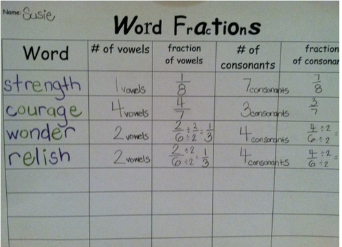 Create A Fraction Table Math Fractions Math Fractions