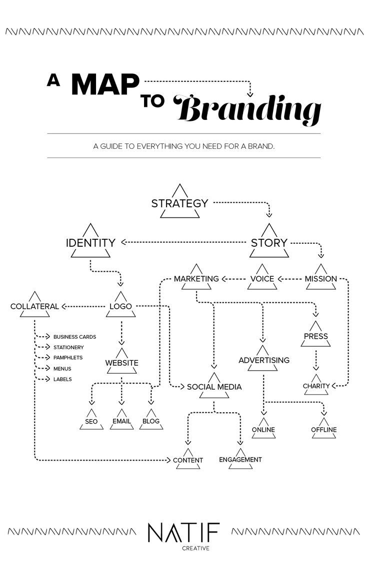 Everything you need to develop for your brand! #branding #design #business #startup #brand #entrepreneur #infographic