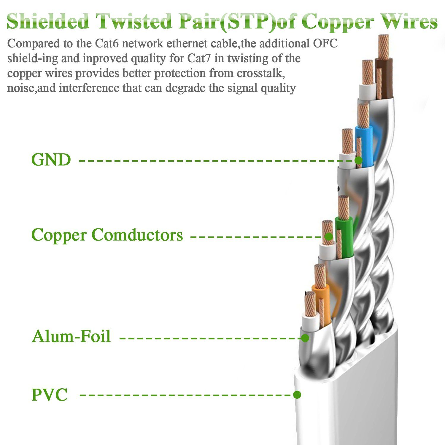 medium resolution of cat7 ethernet cable 50 ft network cable slim high speed wire internet cable with