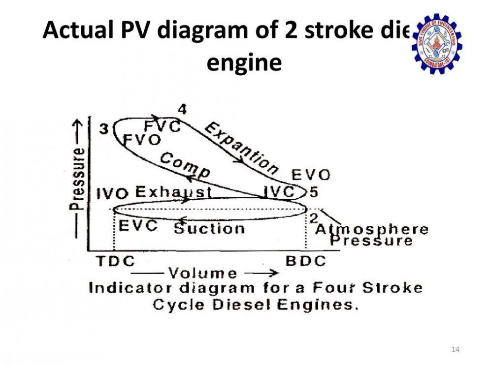 Two Stroke Diesel Engine Pv Diagram Two Stroke Diesel