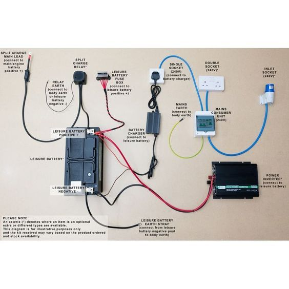 Complete Campervan/motorhome electrical conversion wiring