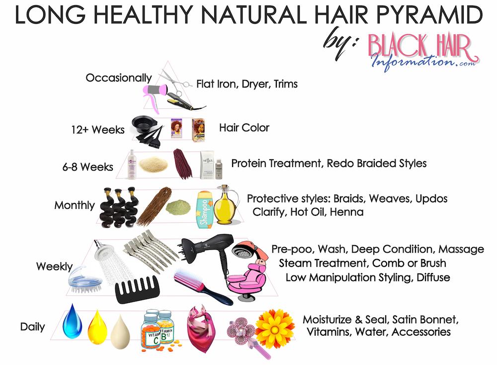 Long Healthy Natural Hair Pyramid A Regimen At A Glance