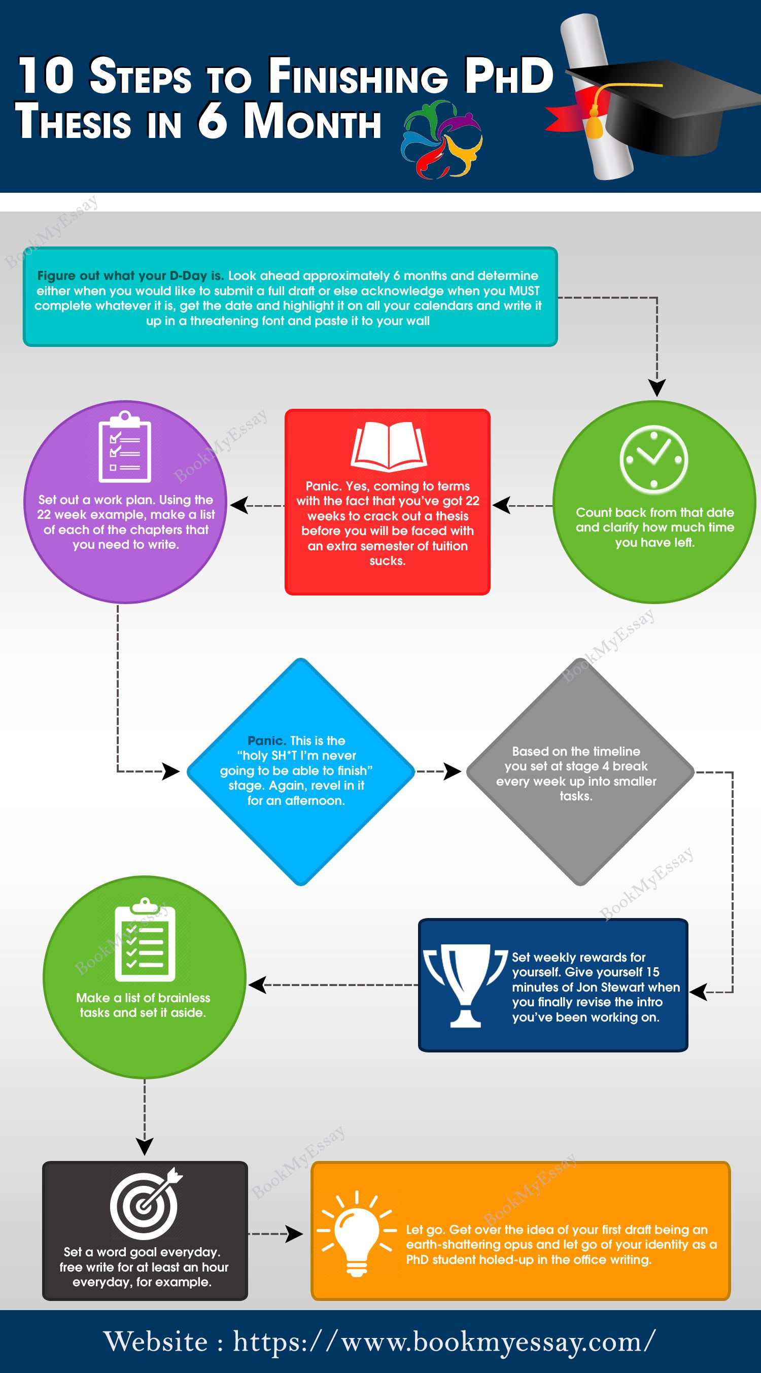 10 tips for writing a PhD thesis