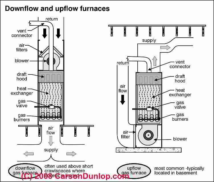 downdraft vs  updraft furnace