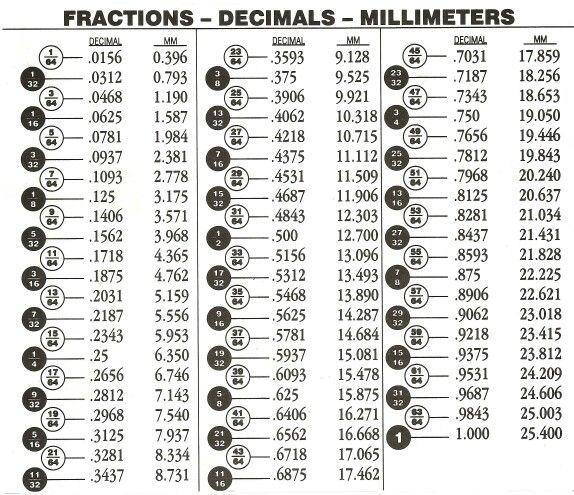 another fraction to decimal to mm chart charts and tables