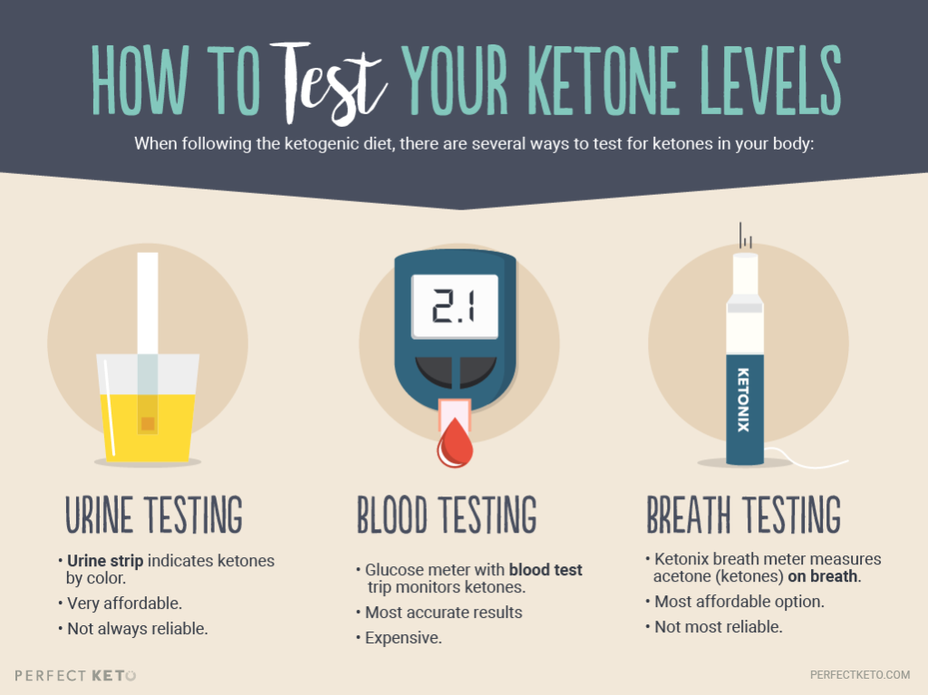 ketogenic diet when to test for ketones