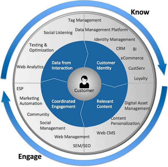 Marketing Technology Is Eating The Customer Journey Marketing Process Marketing Technology Marketing Automation