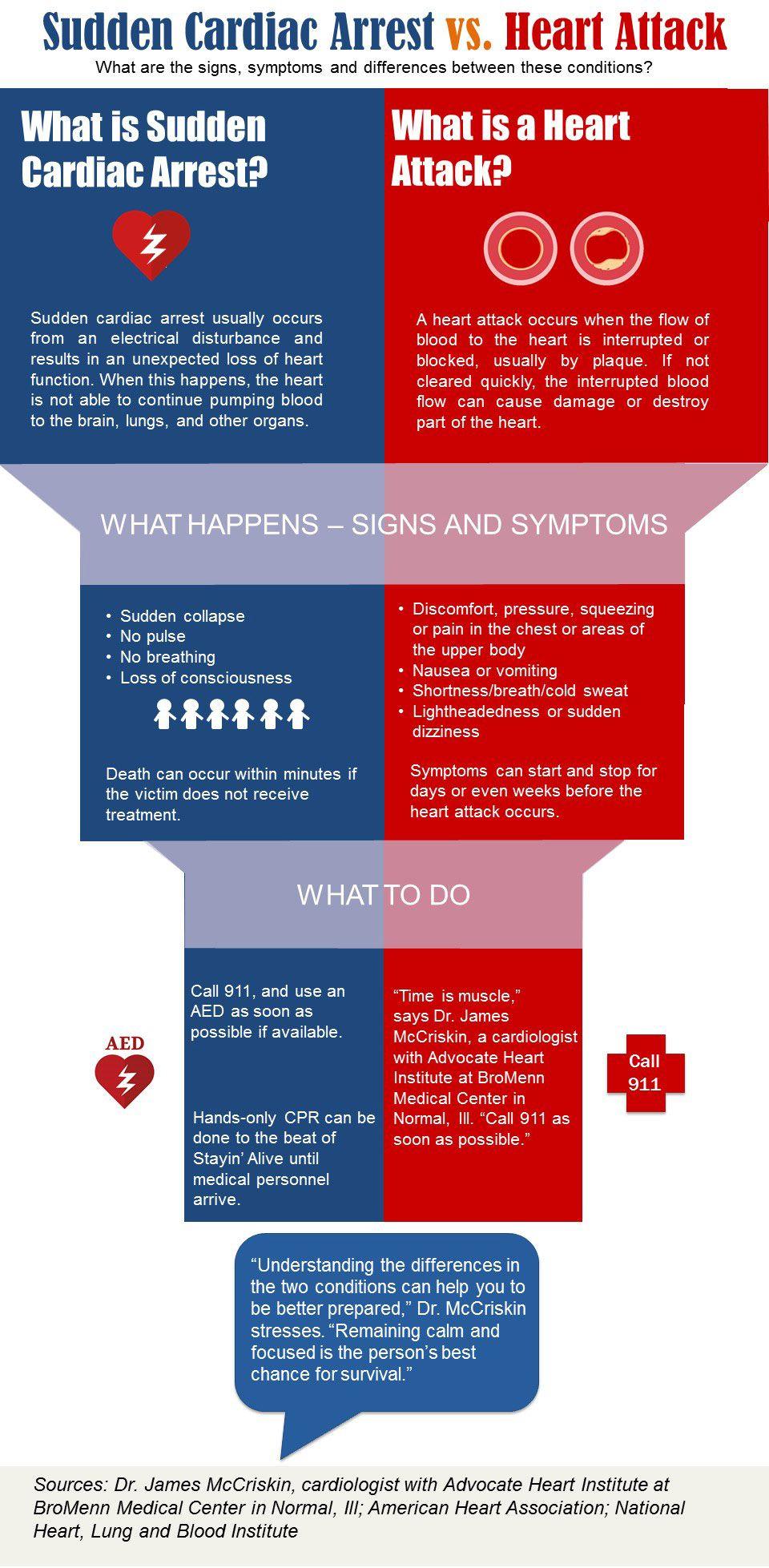 Infographic Heart Attack Vs Sudden Cardiac Arrest Health Enews Cardiac Arrest Heart Attack Cardiac