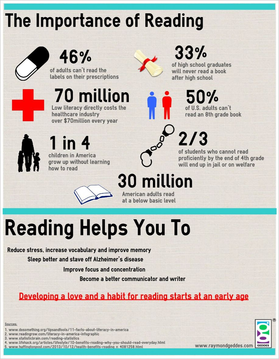 Image result for importance of early childhood literacy infographic