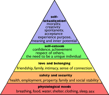 physiological needs | Nurs 150- Theory | Maslow's hierarchy