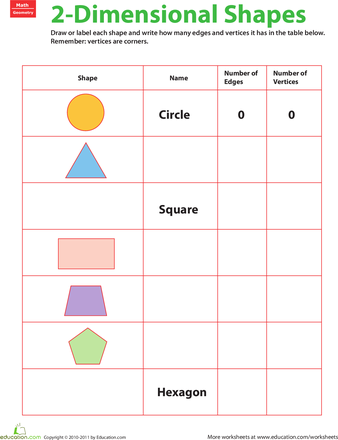 2 D Shapes Fill In The Table Worksheet Education Com Math Geometry Activities Geometry Worksheets Math Tutorials