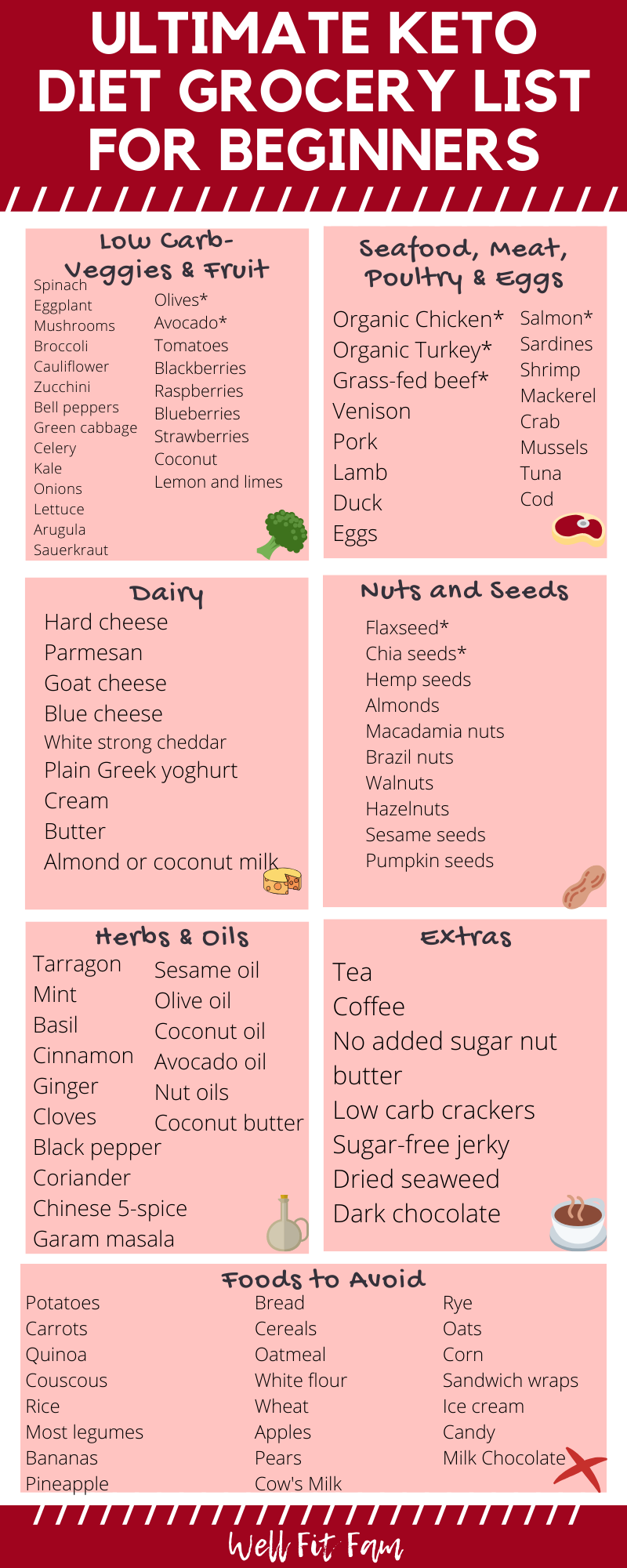 Ultimate Keto Diet Grocery List For Beginners: To Make Any Keto Recipes