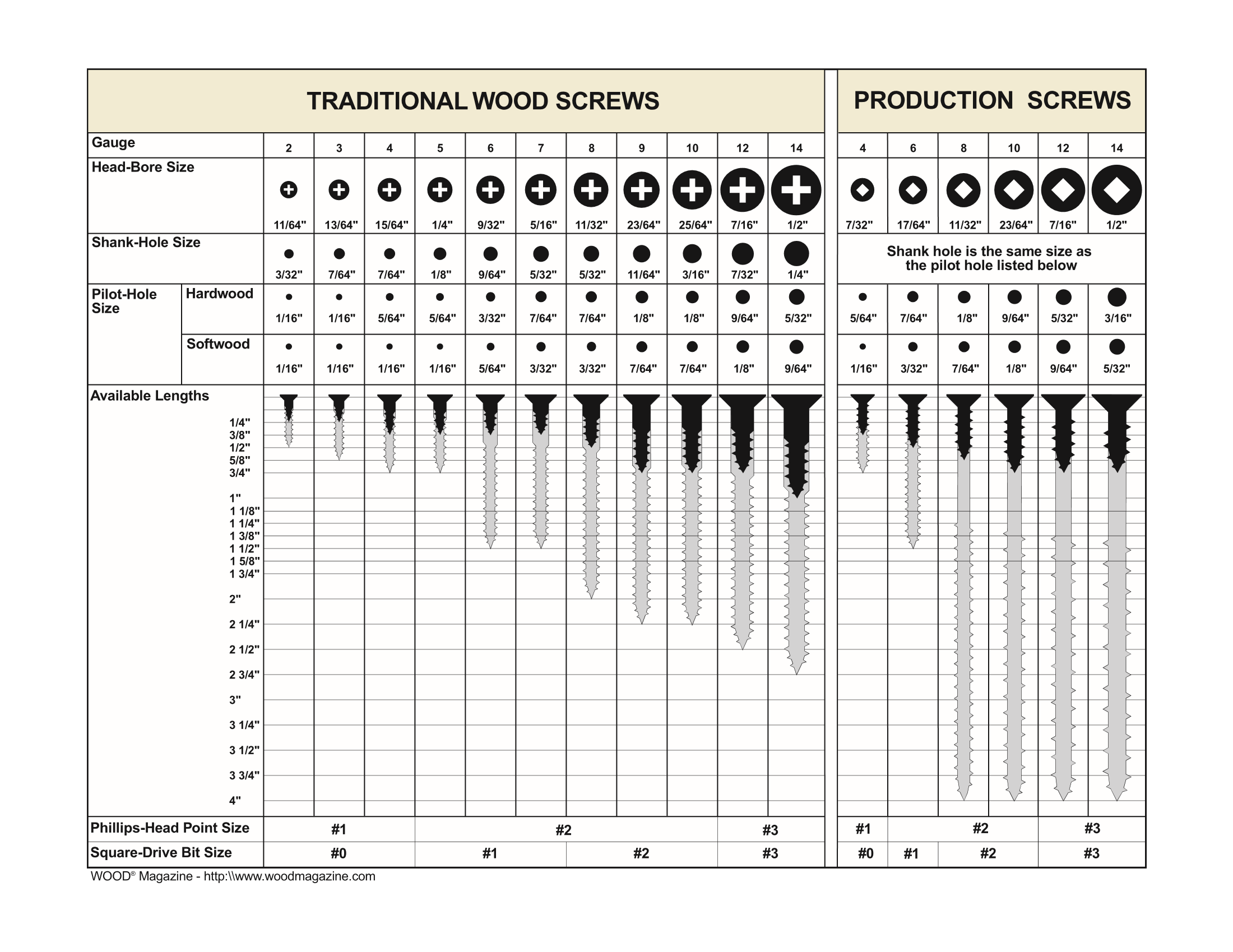 Wood Screw Chart  Woodworking Fastener Information