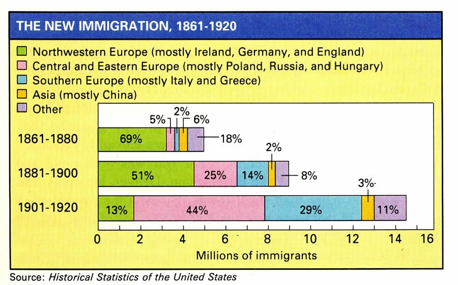 Immigration Information The GIlded Age | Diagram/Maps/Visuals ...