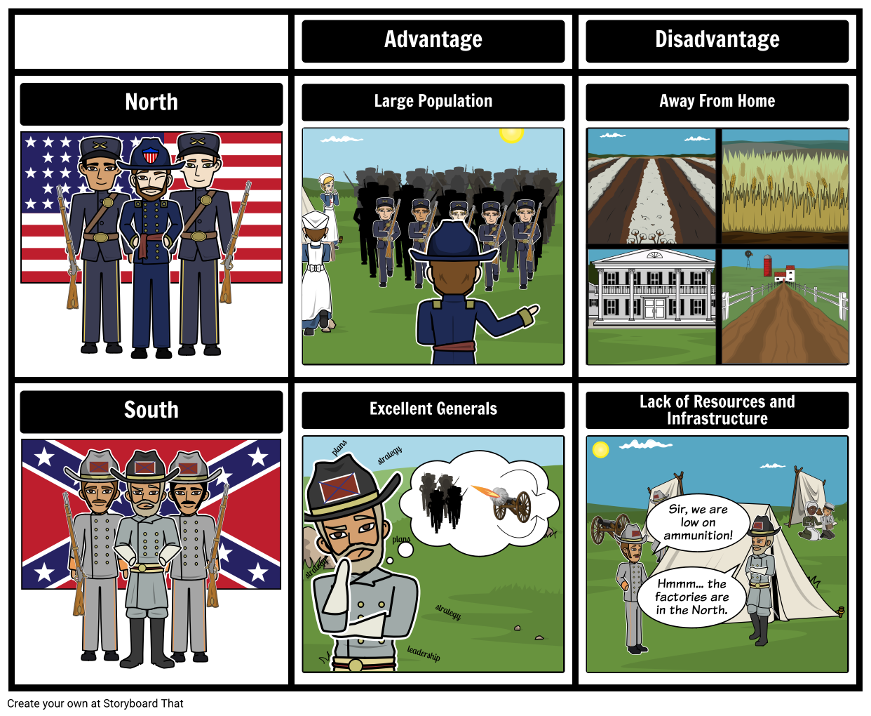 advantages and disadvantages of the civil war