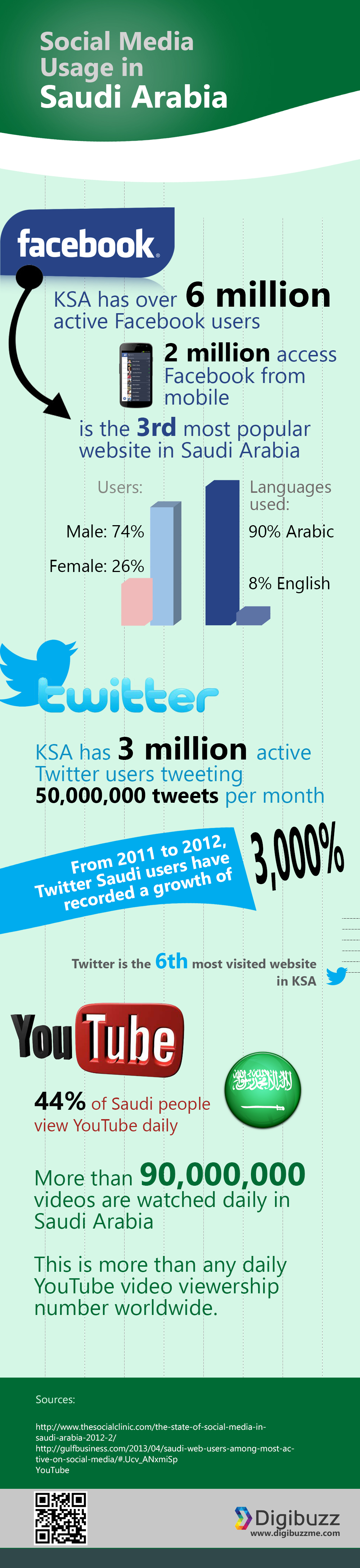 Social Media Usage in Saudi Arabia [INFOGRAPHIC] | All About