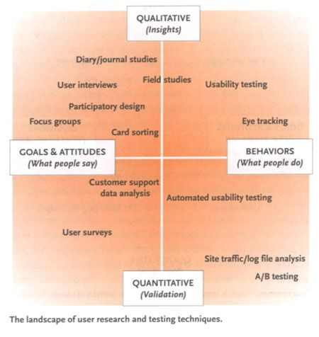Landscape of user research and testing techniques, from the book The User is Always Right by Steve Mulder and Ziv Yaar