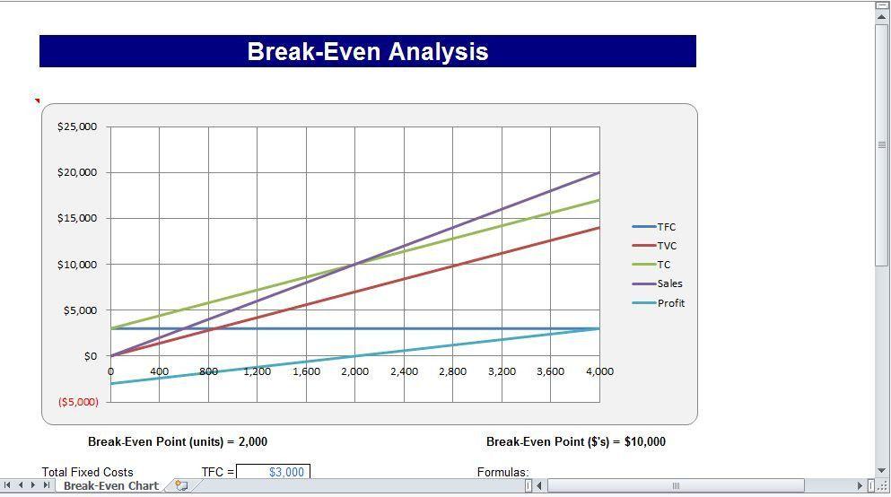 Break Even Chart Excel Templates Chart Templates Free Design