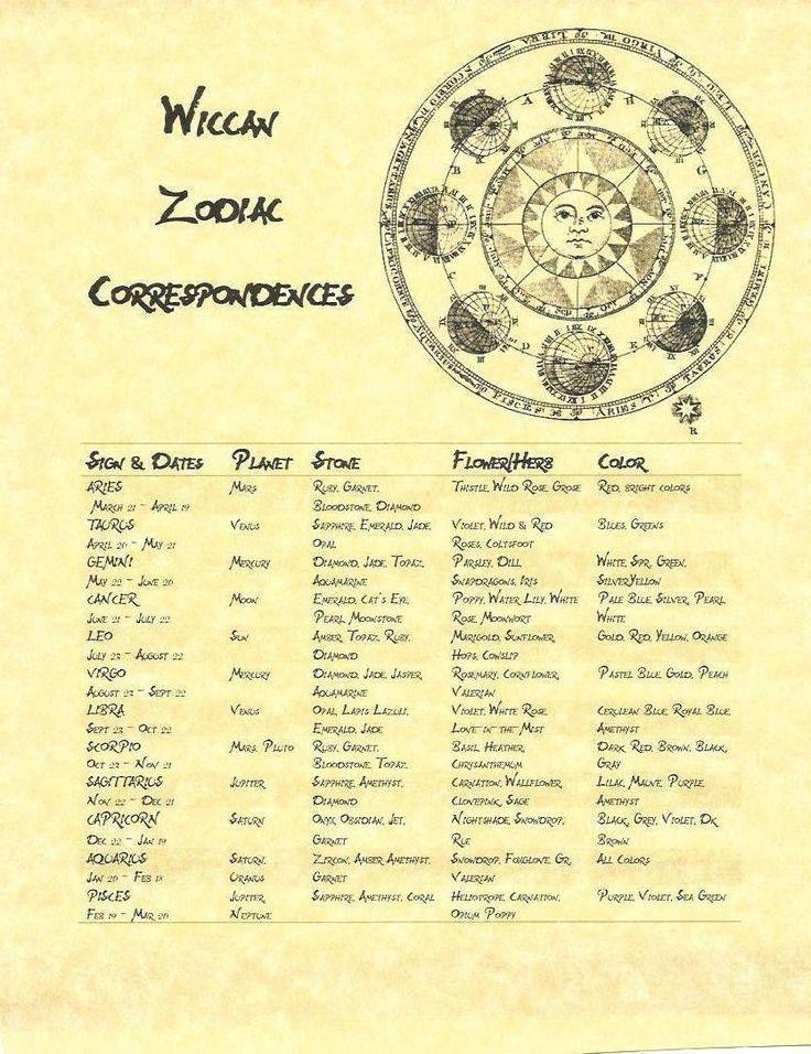 Wiccan Zodiac Correspondences