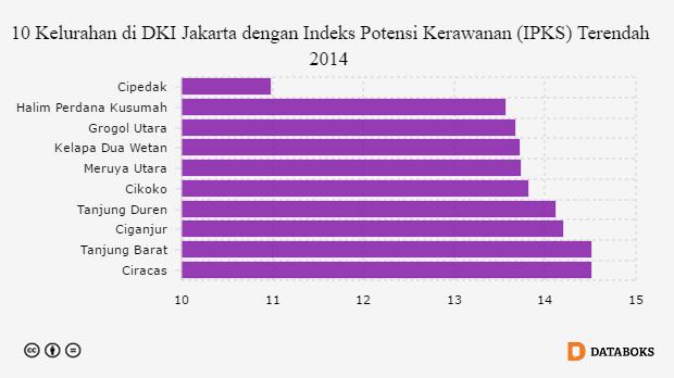 10 Kelurahan Di Jakarta Dengan Potensi Kerawanan Terendah Databoks Indonesia Kalah