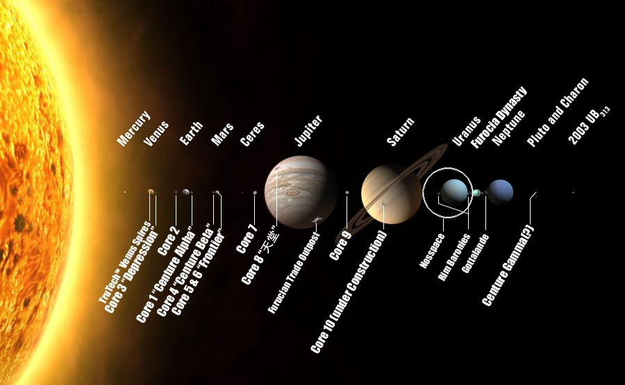 the inner and outer planets in our solar system universe - 900×555