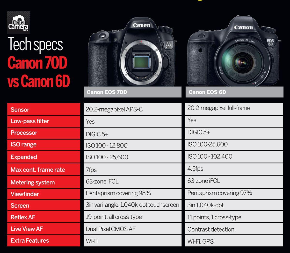 Full Frame Lens For Canon 70d | Framess.co