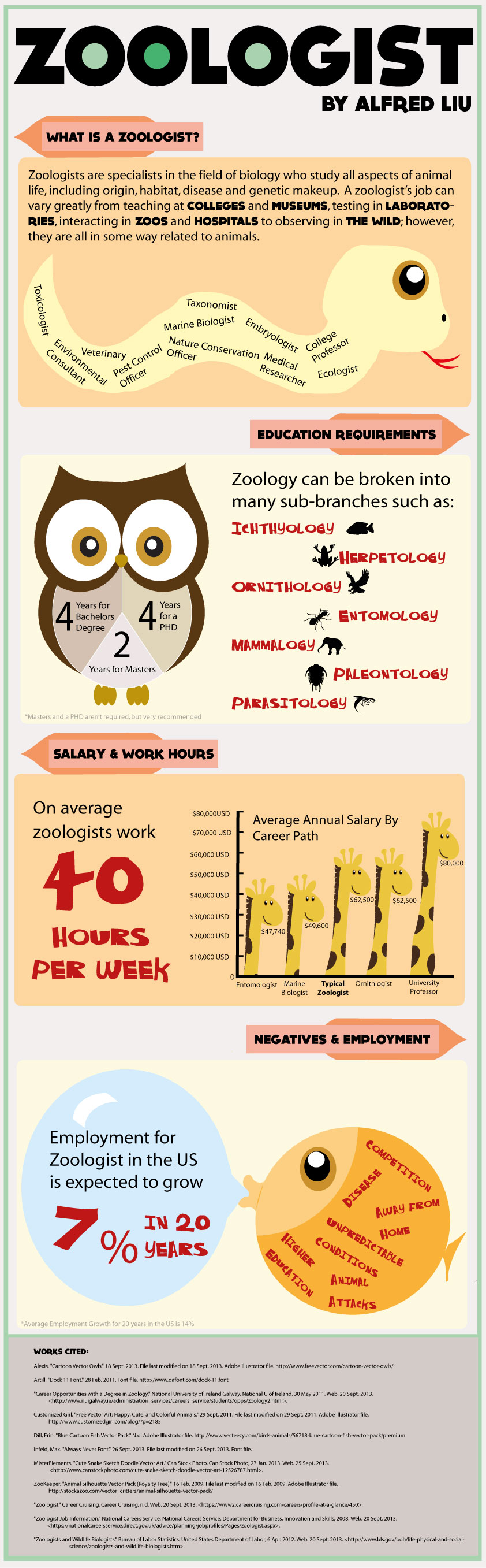 what is a zoologist cdnishk infographics design ibmyp cdnis what is a zoologist cdnishk infographics design ibmyp