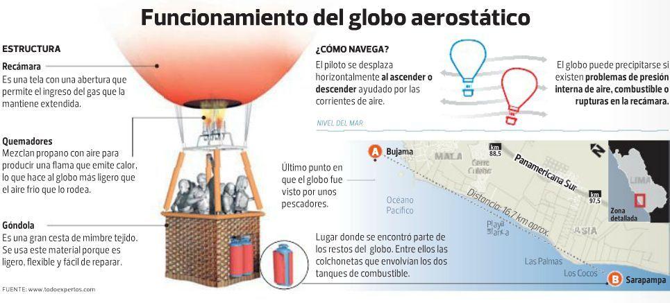 Como funcionan los globos aerostaticos