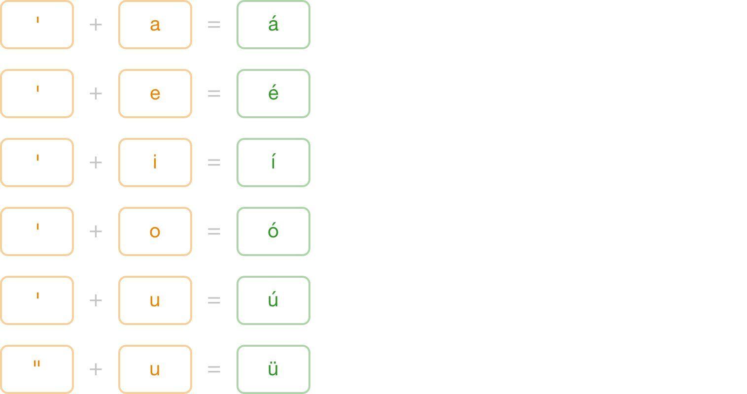 Type Spanish Accents On International Keyboard My Tool Box