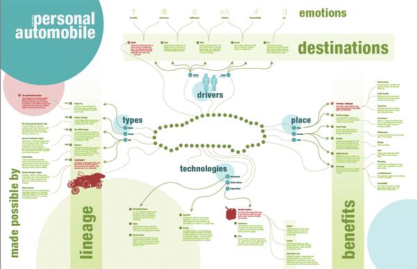automobile concept map | Andria Wiser.