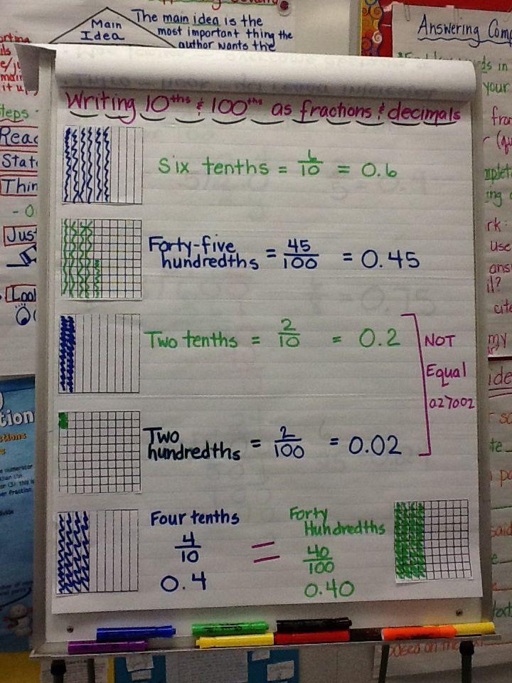 Tenths Hundredths Anchor Chart Fifth Grade Math Decimals Anchor Chart Fourth Grade Math