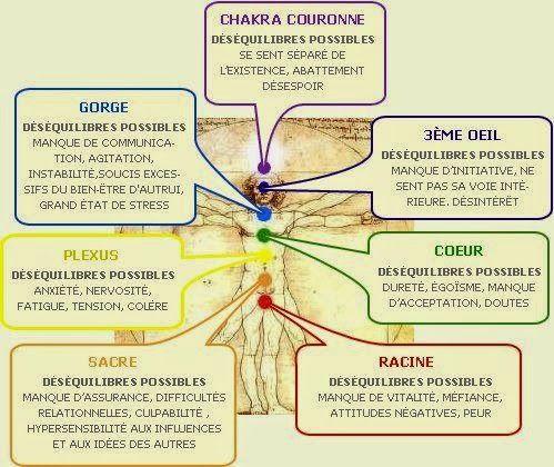 Technique Pour Harmoniser Les 7 Centres D Energie Chakras Avec